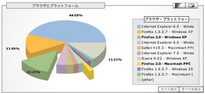 Firefox 2.0のリリース後のブラウザとバージョンの割合